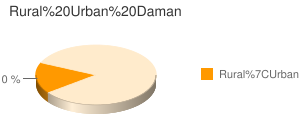 Daman census population